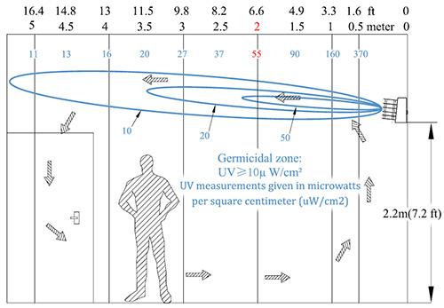 UVC effekten som sprids från luftrenaren ut i rumsvolymen