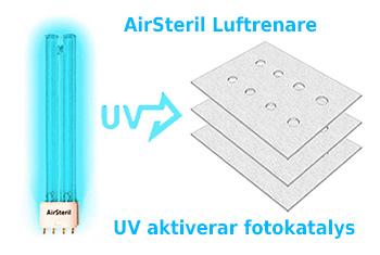 UVC ljus startar fotokatalys i AirSteril Silent luftrenare