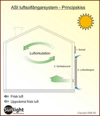 ASI SunSwede Luftsolfångare principskiss