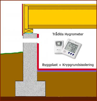 Krypgrundsisolering kompletterar byggplast