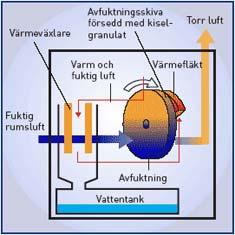 Kombinerad kondens- och sorptions- avfuktare