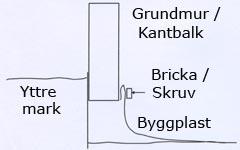 Beskrivning hur byggplast uppfästes mot grundmur i krypgrund