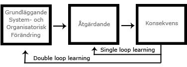 Organisatoriskt lärande som kan ge kunskap om fukt i hus