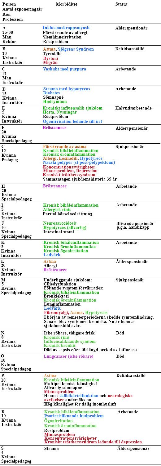 Hälsoeffekter hos skolpersonal som exponerats för mögel