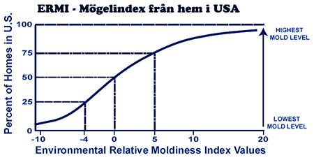 ERMI relativt mögelindex utifrån Mögel-DNA