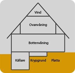 Bilden täcker olika rum och konstruktioner i hus som berörs av ämnet ventilation