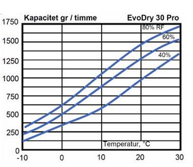 Avfuktningskapacitet i avfuktare Acetetc EvoDry 30 Pro