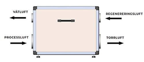Acetec EvoDry Pro installation krypgrund